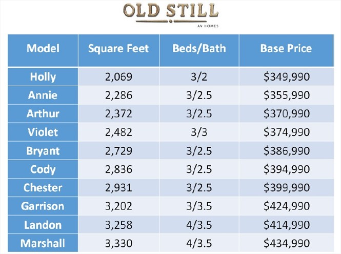 New price list and model selection for Old Still by AV Homes